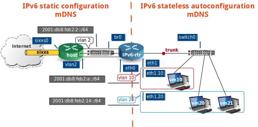 Maquette autoconfiguration IPv6