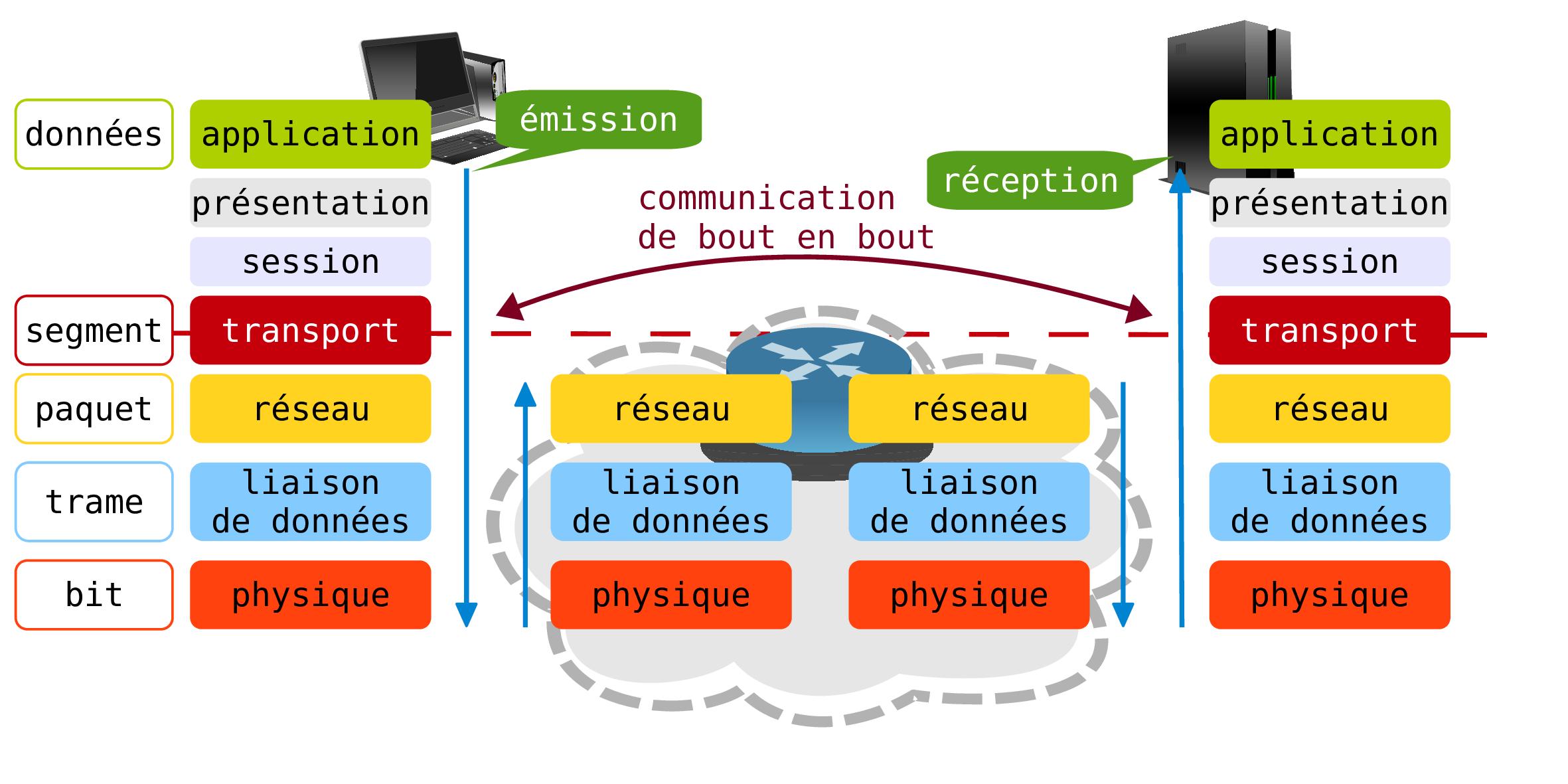 Modelisations Inetdoc Net
