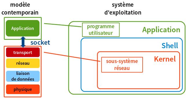comparaison modélisation réseau contemporaine et architecture noyau